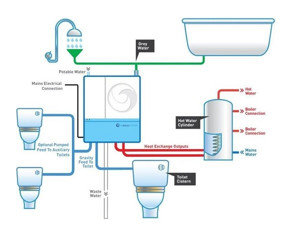 Reusing & Recycling Water